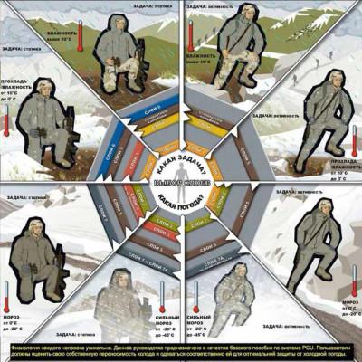Современная одежда армии США - ECWCS